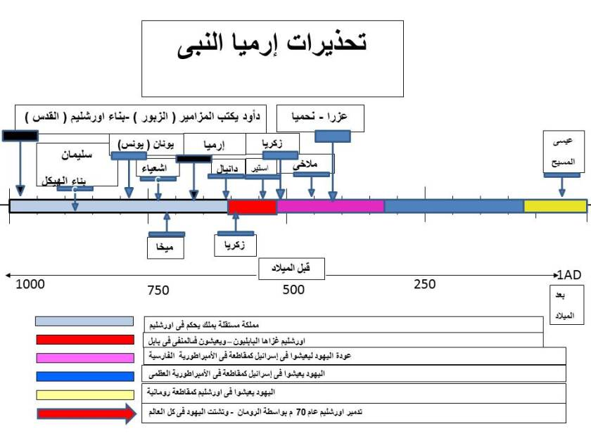 Timeline Jeremiah alinjil