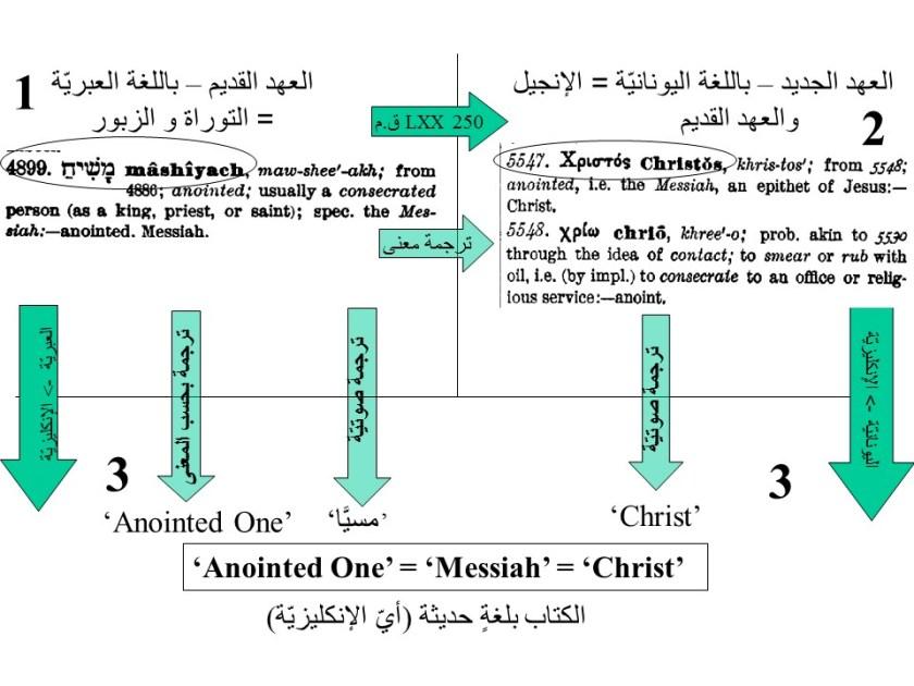 تُبيِّن عمليّة الترجمة أنَّ 'الممسوح' = 'مسيح' = 'مسيّا' = 'Christ'