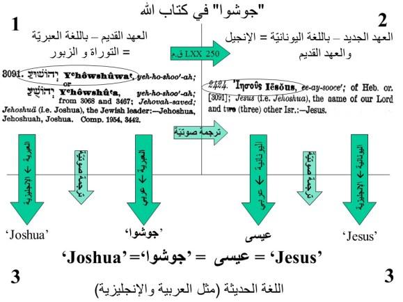translation of Joshua and Jesus - arab translation