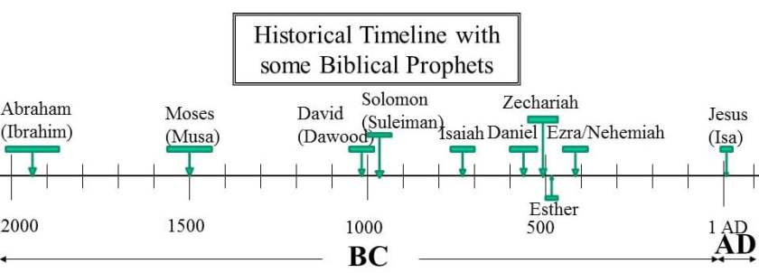 Timeline for Prophets of Bible
