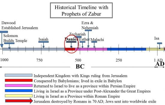 Historical Timeline showing Prophet Daniel and other prophets of Zabur