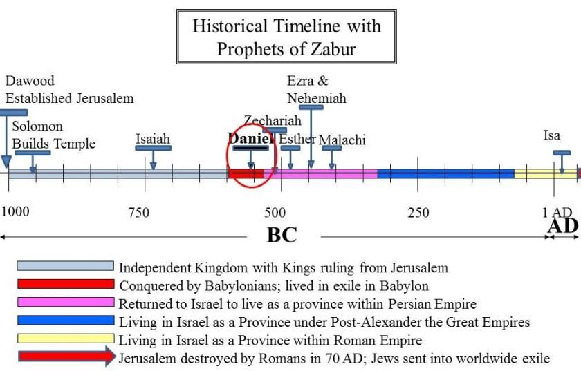 When Daniel (pbuh) lived