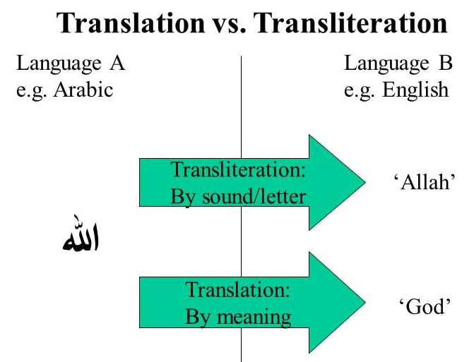 flirting meaning in arabic bible translation english: