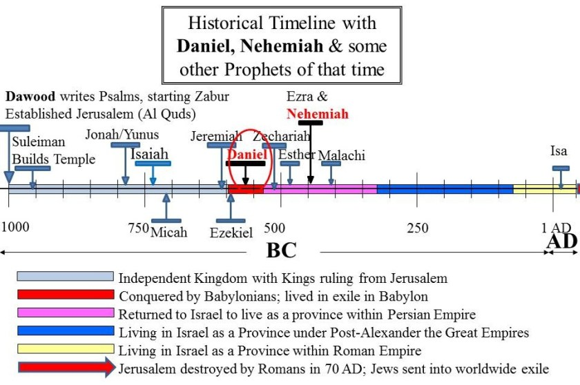 The Prophets Daniel & Nehemiah shown in timeline with other prophets of Zabur