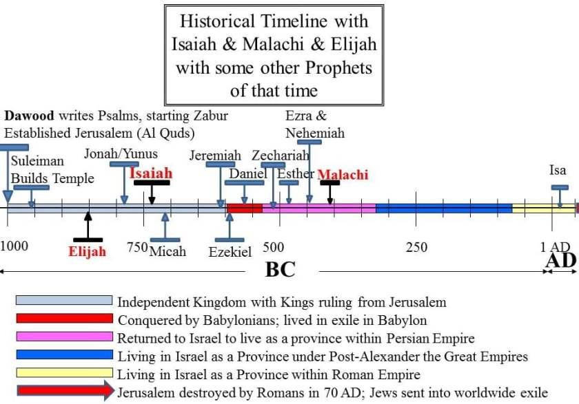 The Prophets Isaiah, Malachi and Elijah (PBUT) shown in historical timeline