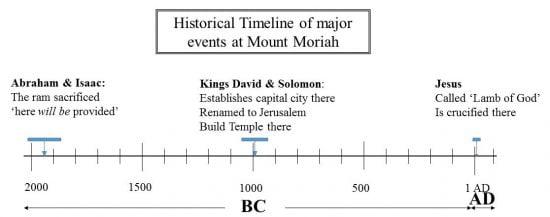 Jerusalem Timeline