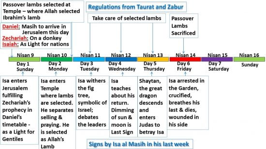 Day 6 - Friday - of the last week in Isa al Masih's life compared to the regulations of Taurat