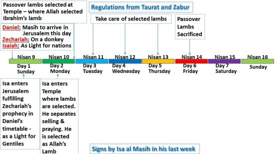 Activities of the Prophet Isa al Masih on Monday - Day 2 - compared to regulations in Taurat