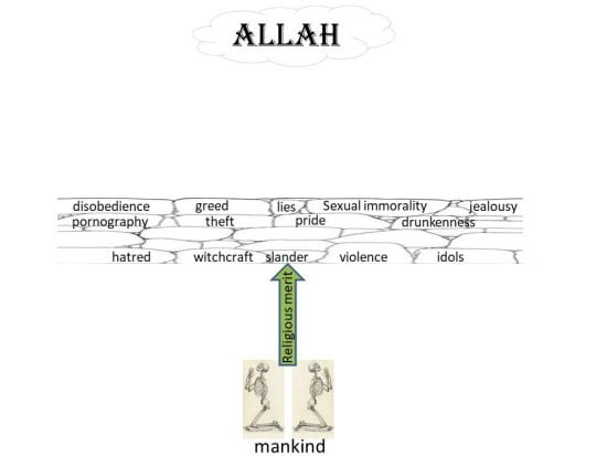 Our sin results in death - We are like unclean dead bodies before Allah