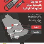 الحوثي هدد أمن السعودية بـ79 صاروخاً «باليستياً» إيرانياً – صور