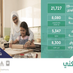 """""""الإسكان"""" و""""العقاري"""" يعلنان تخصيص 21727 منتجاً سكنياً وتمويلياً خلال مارس"""