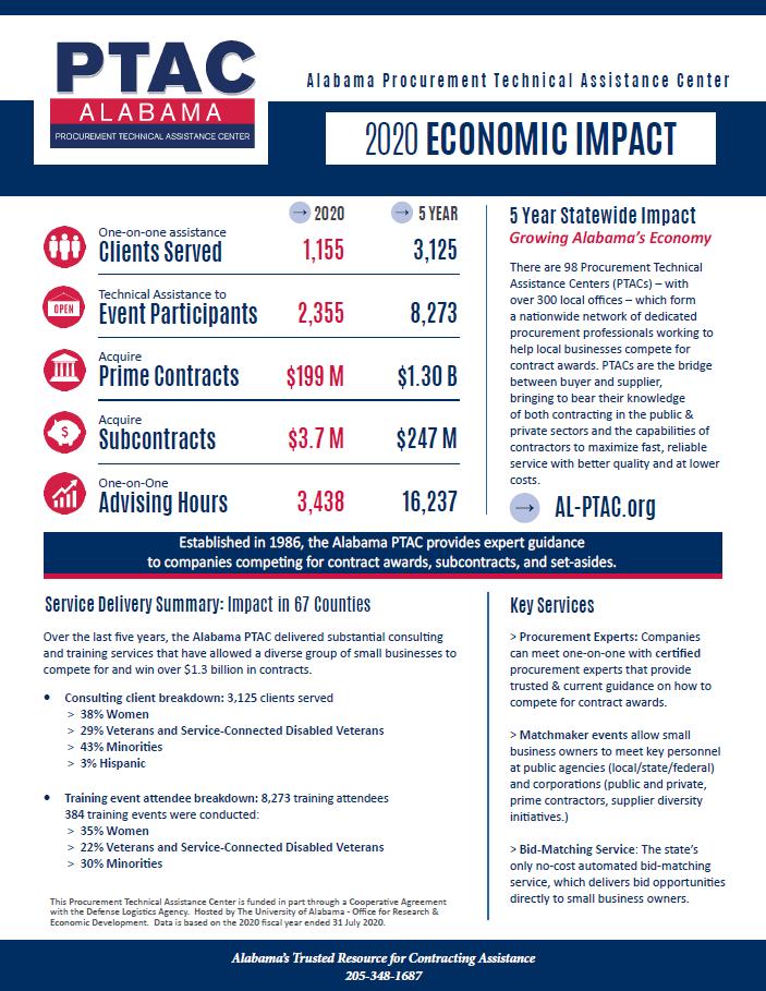 PTAC Impact Snapshot 2020