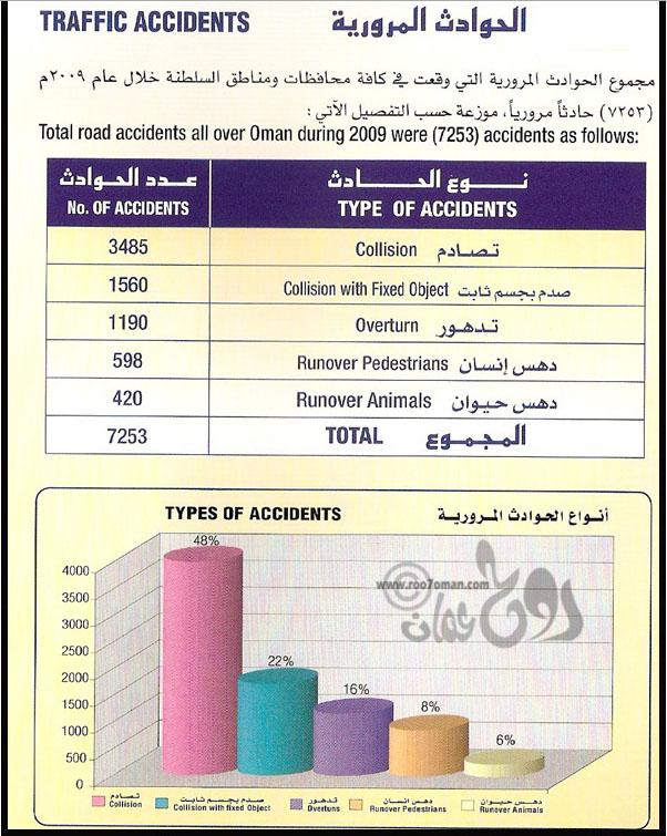 تراجع الحوادث في المملكة بنسبة 9 خلال 2014 يخفض نسب الوفاة إلى