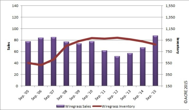 Sales up in Wiregrass in September from the previous year. Median sales price dips from prior month and year.