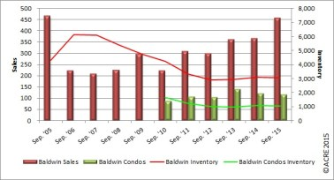 A look at the historical sales in September in Baldwin County.