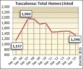 A total of 1,346 homes were listed for sale in September in Tuscaloosa.
