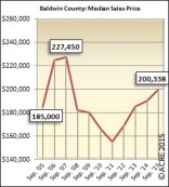 Median sales prices are on the rise in Baldwin County in September.