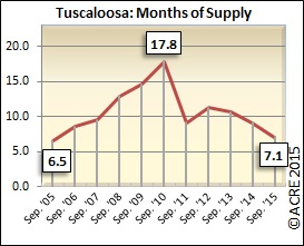 Months of supply continue to improve in Tuscaloosa, dipping to 7.1 in September.
