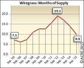 Months of supply down favorably in September in Wiregrass.