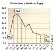 Months of supply heading closer to equilibrium in September in Baldwin County.