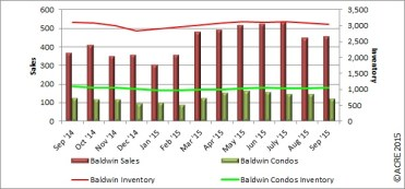 A snap shot of the sales to inventory for Baldwin County in September.