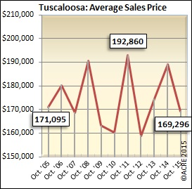 The average sales price for homes in Tuscaloosa has been up and down over the last decade during October. This year was no exception, dipping from nearly $190,000 last year to $169,000 in 2015.