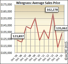 The average sales price during October in Wiregrass rose 19 percent over last year.