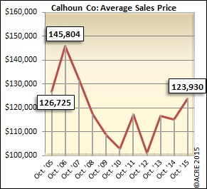 The average sales price in Calhoun County during October rose 8 percent over 2014.