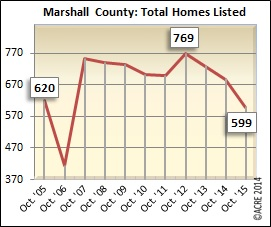 Inventory in Marshall County dipped to below 600 units during October.