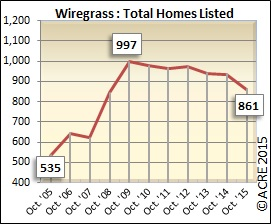 Wiregrass inventory during October has been on a steady decline over the past several years, hitting 861 in 2015, a drop of 8 percent from last year.