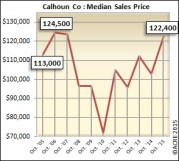 The October median sales price rose 19 percent over 2014 in Calhoun County.