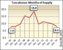 Months of supply in Tuscaloosa during October dropped favorably to 8.0 months during October.