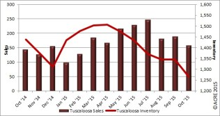 Sales were up year-over-year during October for Tuscaloosa homes, but unit sales were down from the prior month.