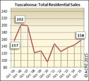 Total sales in Tuscaloosa hit 158 during October, with 1,806 units selling year-to-date.