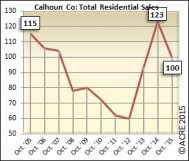 Year-to-date sales in Calhoun County during October are up 10 percent.