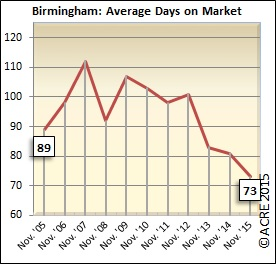 On average, homes spent eight fewer days on the market during November compared to last year.