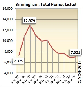 Inventory in Birmingham during November rose slightly by 2.5 percent year-over-year in 2015.