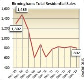 November home sales in Birmingham have held steady over the past five years near the 800 units mark.