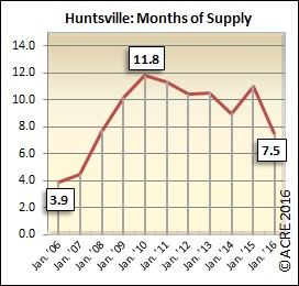 Huntsville's inventory-to-sales ratio was 7.5 during the month of January.