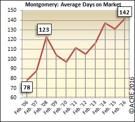 On average, homes sold during February in Montgomery spent 142 days on the market.
