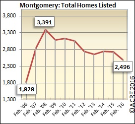 There were 2,496 homes listed for sale in Montgomery during February.