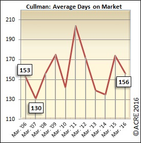 On average, homes sold during the month of March in Cullman spent 156 days on the market.