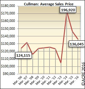 On average, homes sold during the month of March in Cullman sold for $136,045.