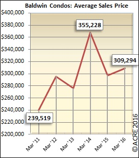 The average condo sold in Baldwin County during March sold for $309,294.
