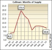 There were 10.6 months of supply on the market in Cullman during March.