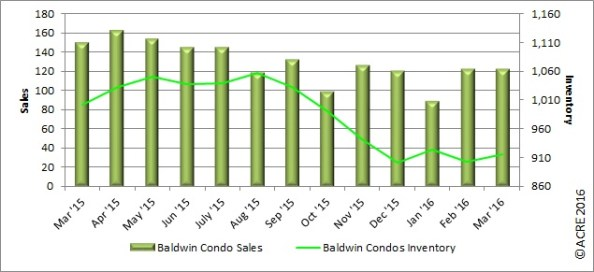 The 122 units sold during March was unchanged from the prior month.