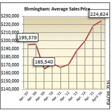 On average, homes sold in Birmingham during April sold for $224,624.