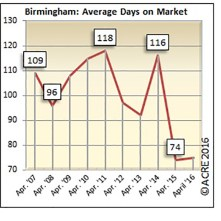 On average, homes sold in Birmingham during April spent 75 days on the market.