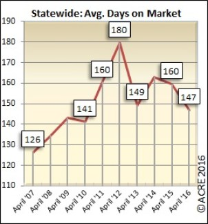 On average, homes sold in Alabama during April spent 147 days on the market.