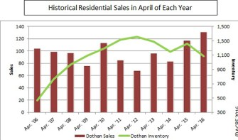 There were 131 homes sold in Dothan during April.